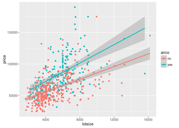 Linear Regression Lines and Facets in ggplot2 | educational