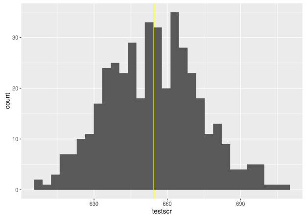 Adding text and Lines to Plots in R | educational research