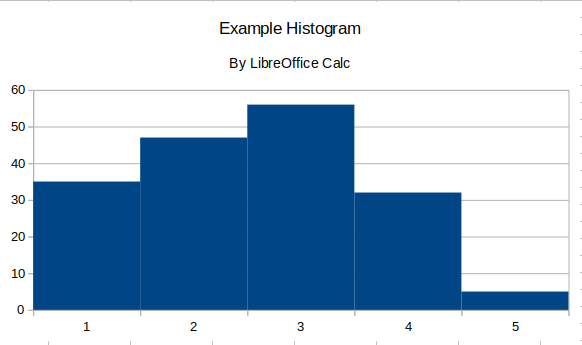 Graphs in LibreOffice Calc   educational research techniques